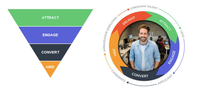 Talentry Blog Recruiting Funnel vs. Recruiting Wheel