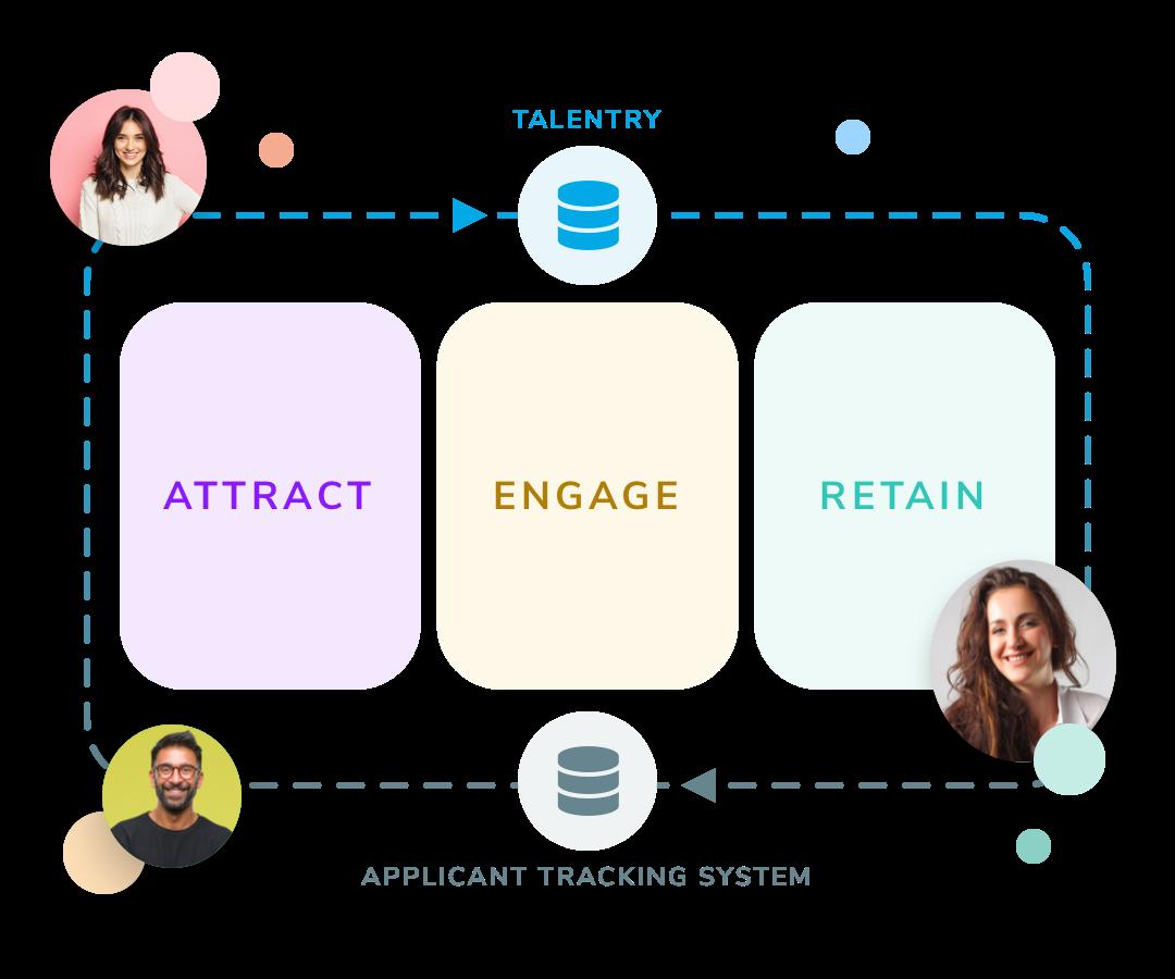 The Talentry Talent Relationship Platform
