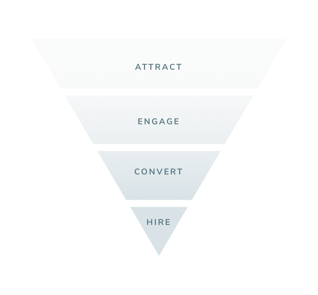Proactive Talent Acquisition: The Recruitment Funnel