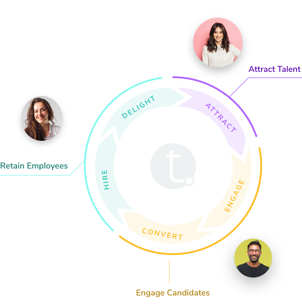 Proactive Talent Acquisition: The Recruiting Wheel